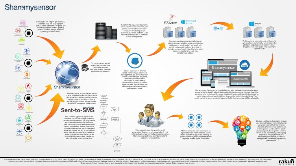 Sharmysensor Infograph